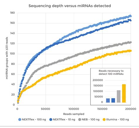 Sequencing results from small RNA libraries created in