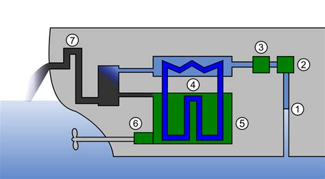 File:Semiclosed IC engine cooling system (ship)