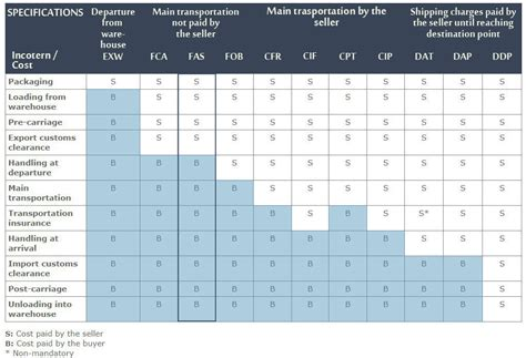 FAS INCOTERMS 2010: ICC OFFICIAL RULES FOR THE