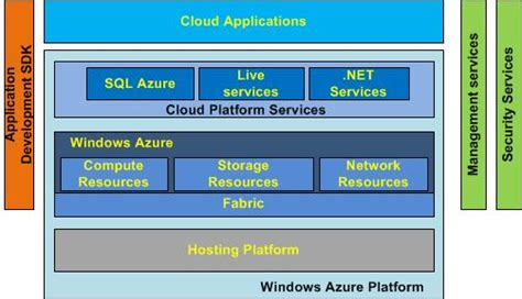 Getting Started With Windows Azure – Technical Notes