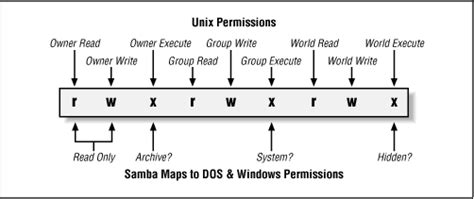 Linux permissions tables   Reffffference