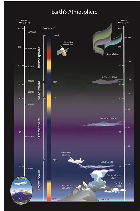ATTREX and the Atmosphere | Earth Science @ Ames